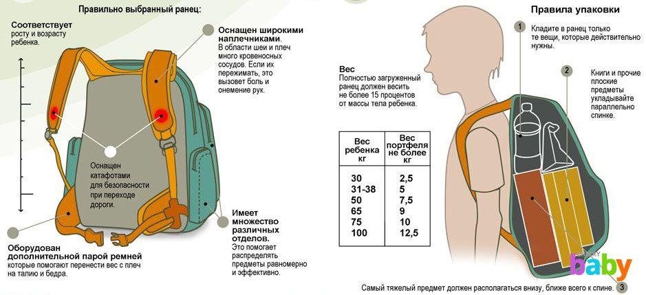 Ак выбрать рюкзак рюкзаки для школьника харьковского производства